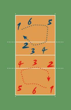 rotasi pemain bola voli