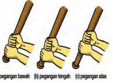 Teknik Cara Memegang Bat (Alat Pemukul)