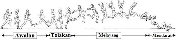Lompat Jauh Pengertian Teknik Dan Peraturan Lengkap