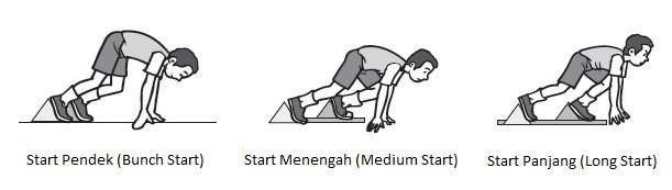 Teknik Start Lari Jarak Pendek
