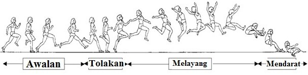 Teknik Lompat Jangkit