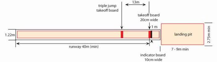 Ukuran Lapangan Lompat Jangkit