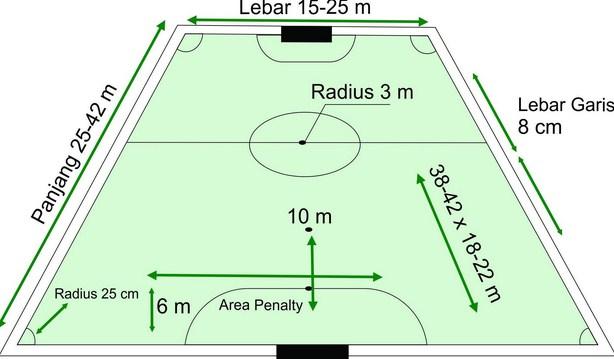 Peraturan Permainan Futsal Pengertian Peraturan Sejarah