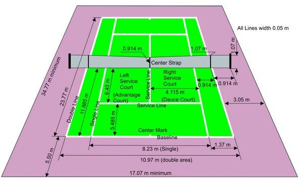 Sarana dan Prasarana Tenis Lapangan