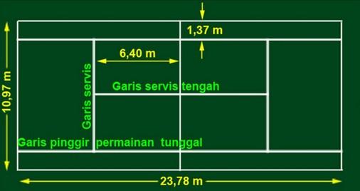Bentuk dan Ukuran Lapangan Tenis Lapangan.