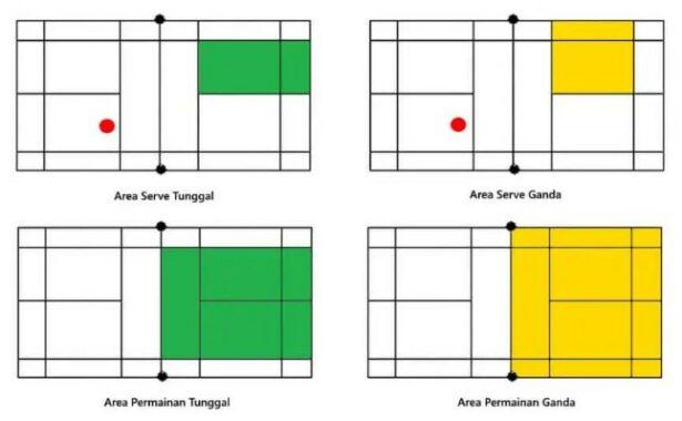 Area Permainan dan Servis Badminton